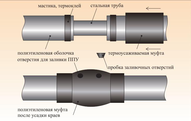 Муфта термоусадочная (МТ)
